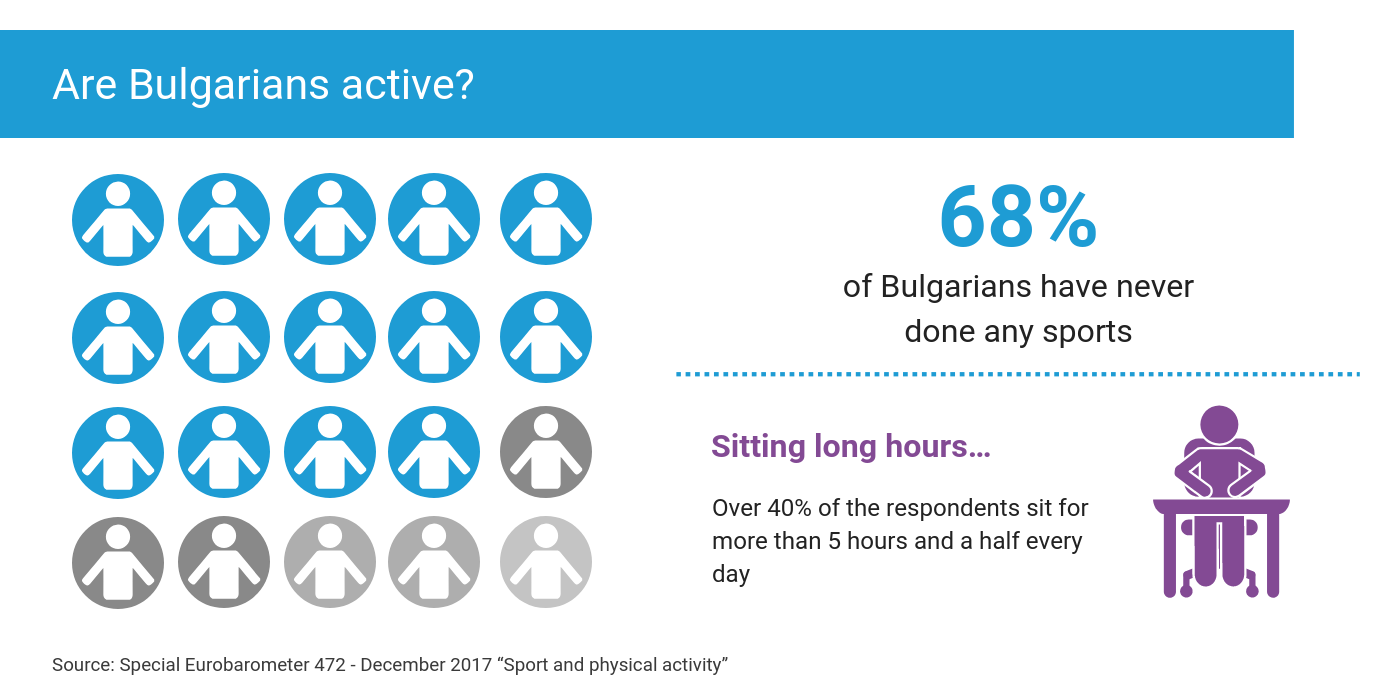 Are Bulgarians active?