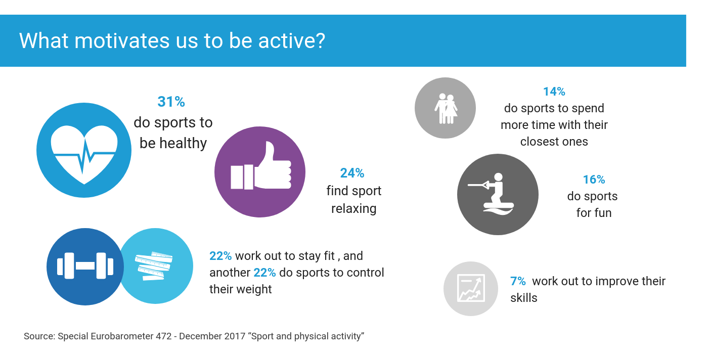 What stimulates us to do sports